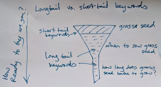 longtail-vs-short-tail-keyword-funnel.png